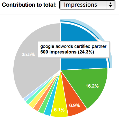 Pie Chart Showing AdWords Keywords