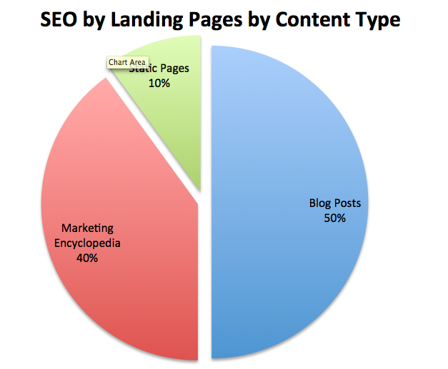 SEO Landing Pages Pie Chart
