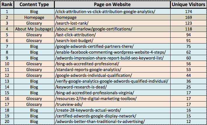 SEO Landing Pages Table