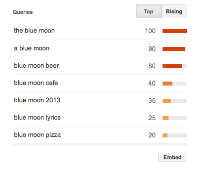 top blue moon keyword queries