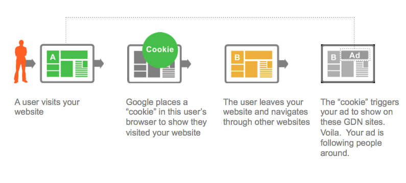 Flow of Remarketing Process