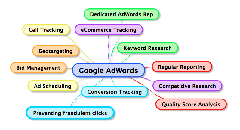 Google AdWords Mind Map