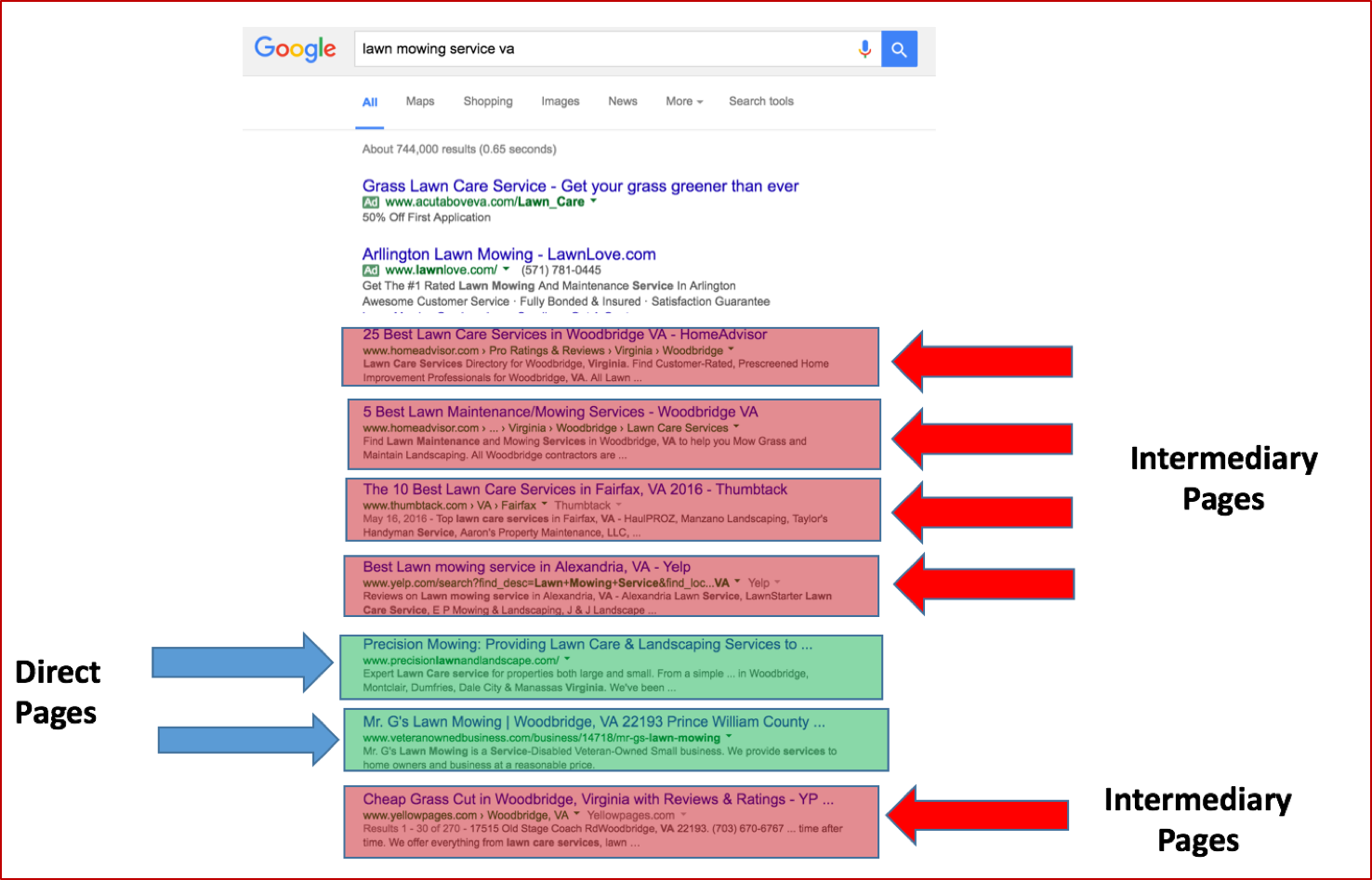 Dissecting SERP Results for SEO